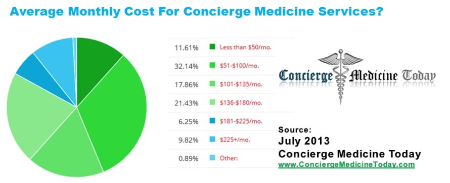 cost of concierge medicine