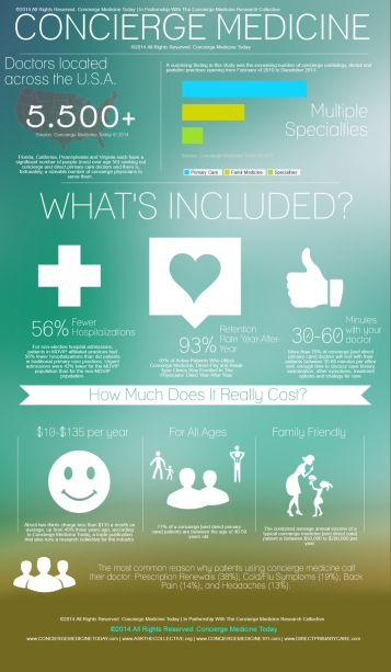 concierge medicine doctor infographic 2014