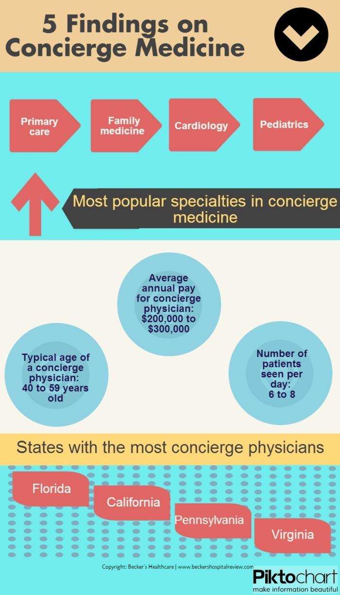 Concierge_medicine_infographic