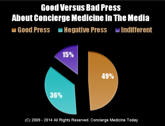 concierge medicine press news