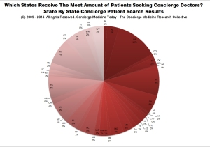 According to CMT's DOC FINDER, which receives thousands of unique patient visitors every month, California takes the lead with the most amount of prospective patient searches looking to connect with a doctor. ConciergeMedicineToday.com has become the leading digital resource for timely, trusted health news and concierge medical information and their DOC FINDER search engine is one of the most recognized, publicized and utilized physician search engine in the world.