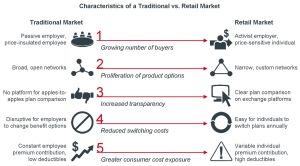 Retail-insurance-market