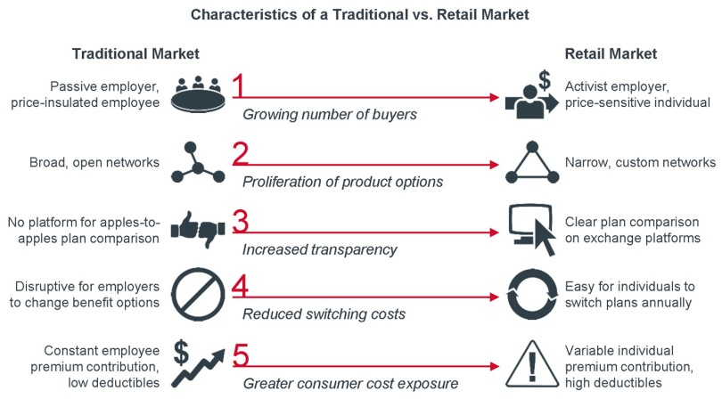#11) Characteristics of a Traditional vs. Retail Health -- CLICK TO ENLARGE -- By The Advisory Board -- Source: http://www.advisory.com/