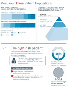 "INFOGRAPHIC: Business Advisory Board -- ""Meet Your 3 Patient Populations"" --"