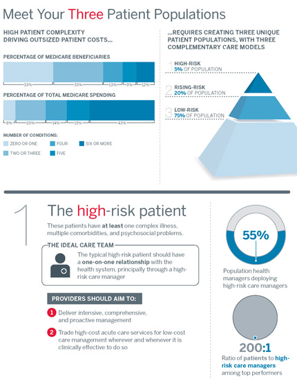 """INFOGRAPHIC: Business Advisory Board -- """"Meet Your 3 Patient Populations"""" --"""