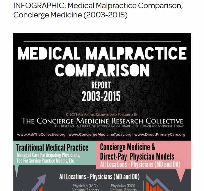Ten Year Analysis Of Concierge Medicine Malpractice Cases Show That