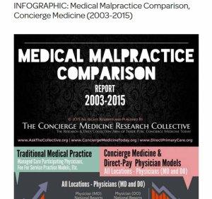 concierge medicine malpractice summary