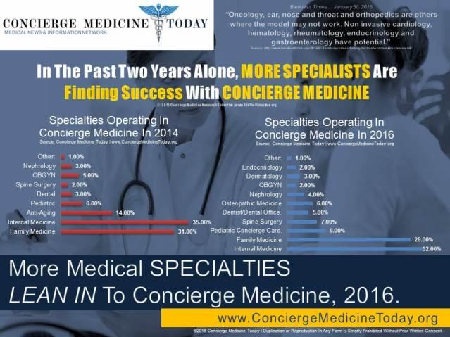 2016 specialty concierge medicine today