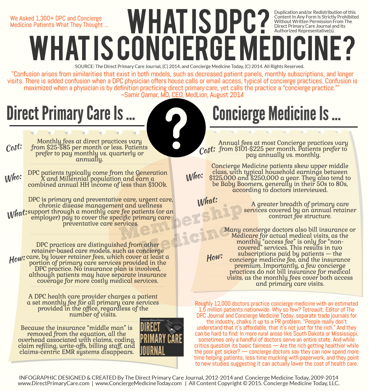What Is Concierge Medicine Updated For 2019 Concierge Medicine
