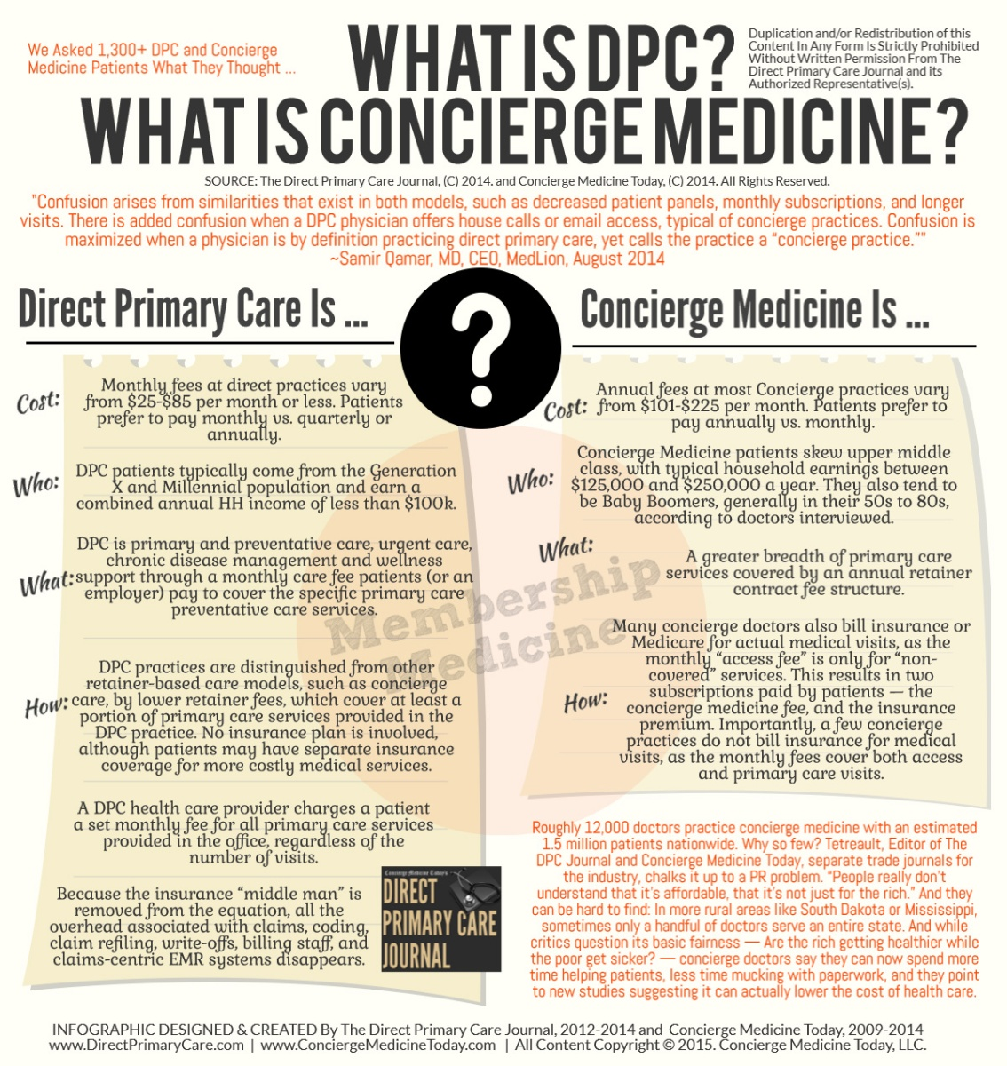 LIPTON: 10 differences between concierge medicine and direct primary care