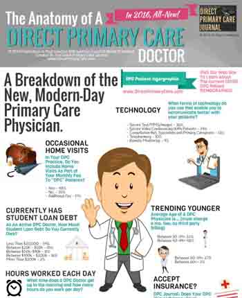 (C) 2016 Anatomy and Insight into a DPC Physician Office