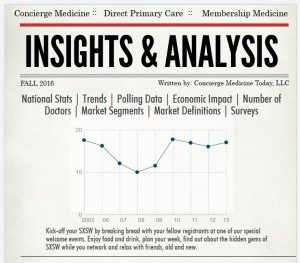 Industry Insights & Analysis, Current Surveys and Polls, Trends and More ...