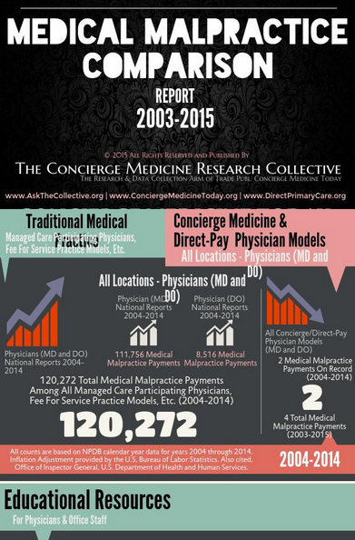 The Top 50+ Best Infographics for Concierge Medicine [Share