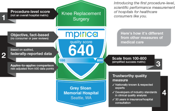 HEALTH DECISION SUPPORT TOOLS – New Collaboration Between CMT & MPIRICA … Offers Over One Million Surgeon Quality Scores, An Industry First
