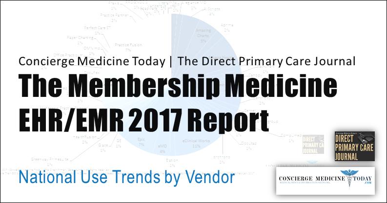 Stats Faqs Concierge Medicine Today