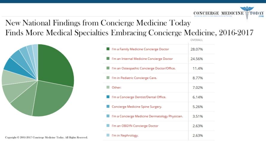specialty concierge medicine 2017 infog