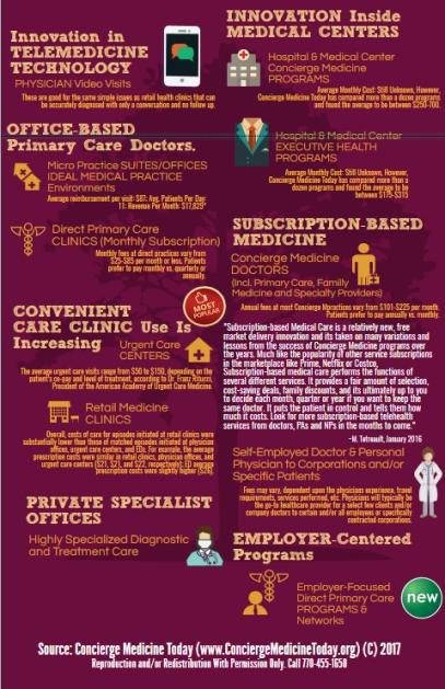 concierge medicine free market 2017 2018