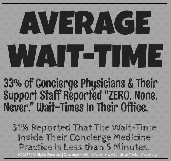 wait time concierge medicine today 2017